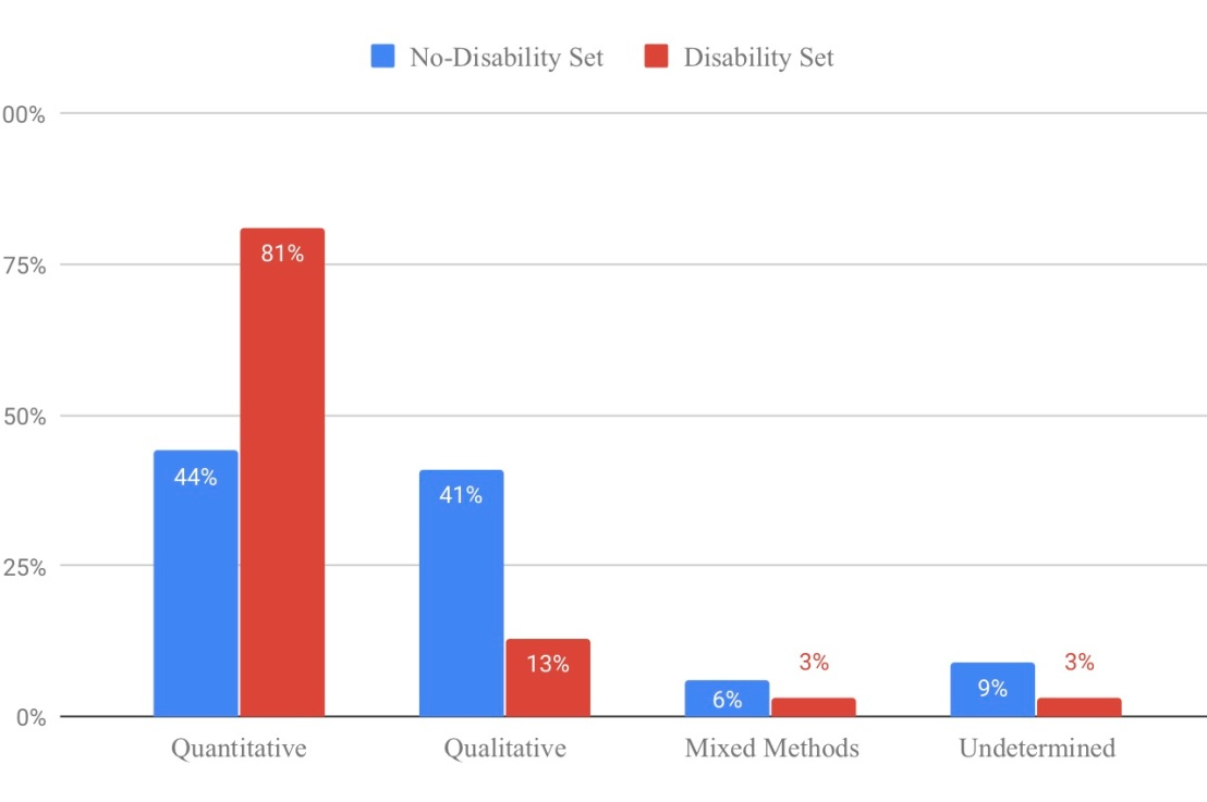 What is different in math research on students with and without disabilities; an article that took 8 years to getpublished!