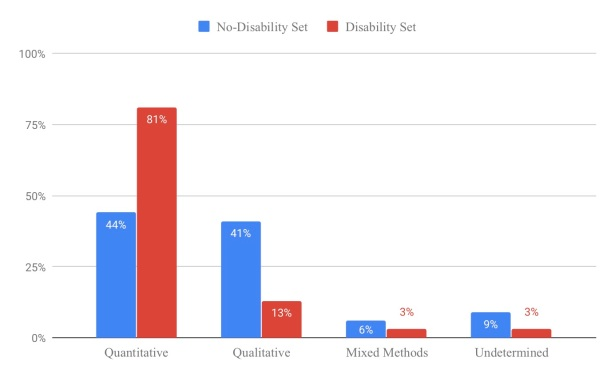 Graph of research types comparing Disability Set to No-Disability Set. Research in the No-Disability Set was 44% quantitative, 41% qualitative, 6% mixed methods and 9% undetermined. Research in the Disability Set was 81% quantitative, 13% qualitative, 3% mixed methods and 3% undetermined.