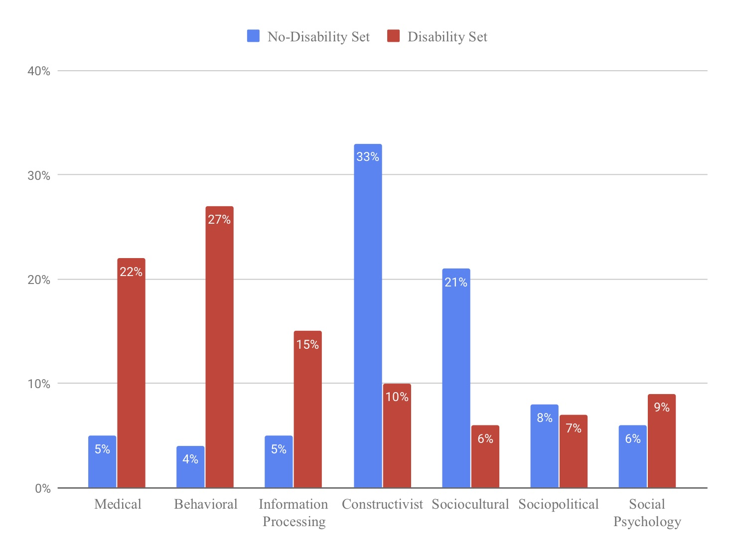 Graph on the percentage of articles in different theoretical categories. The No-Disability set was 5% medical, 4% behavioral, 5% information processing, 33% constructivist, 21% sociocultural, 8% sociopolitical, and 6% social psychology. Disability set was 22% medical, 27% behvaioral, 15% Information Processing, 10% constructivist, 6% sociocultural, 7% sociopolitical, and 9% social psychology.