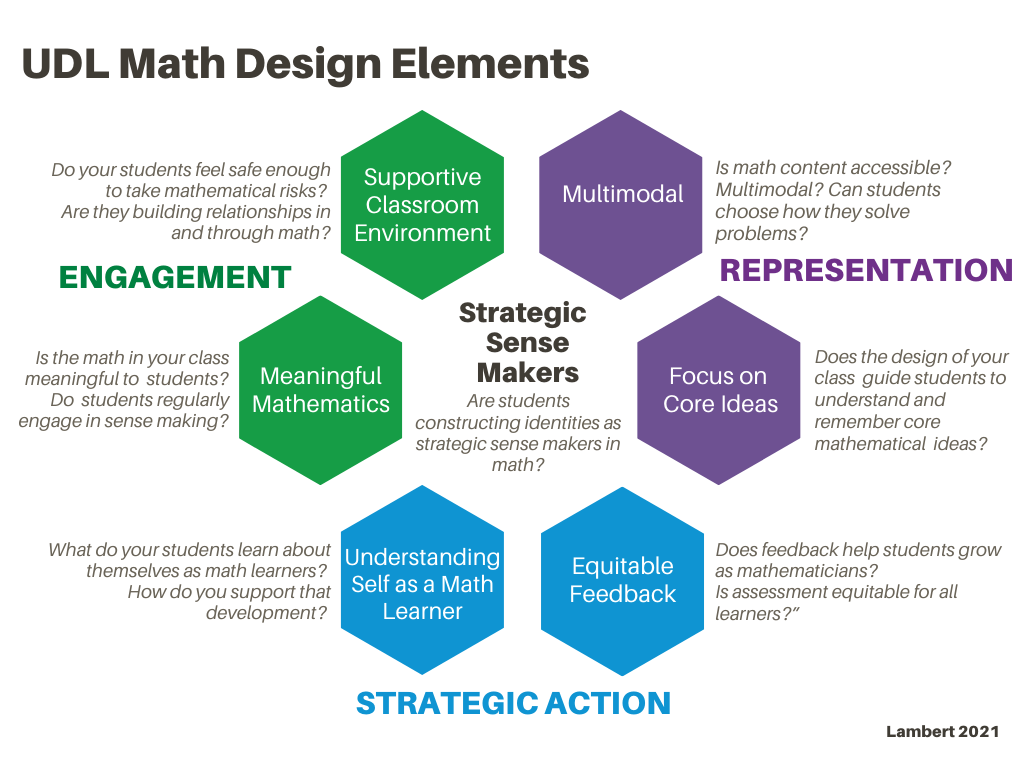 UDL Math Design Elements with Strategic Sense Makers at the center. Along the outside is Engagement with blocks for Supportive Classroom Environment and Meaningful Mathematics. Next to Representation are blocks for Multimodal and Focus on Core Ideas and next to Strategic Action is Understanding Self as a Math Learner and Equitable Feedback.
